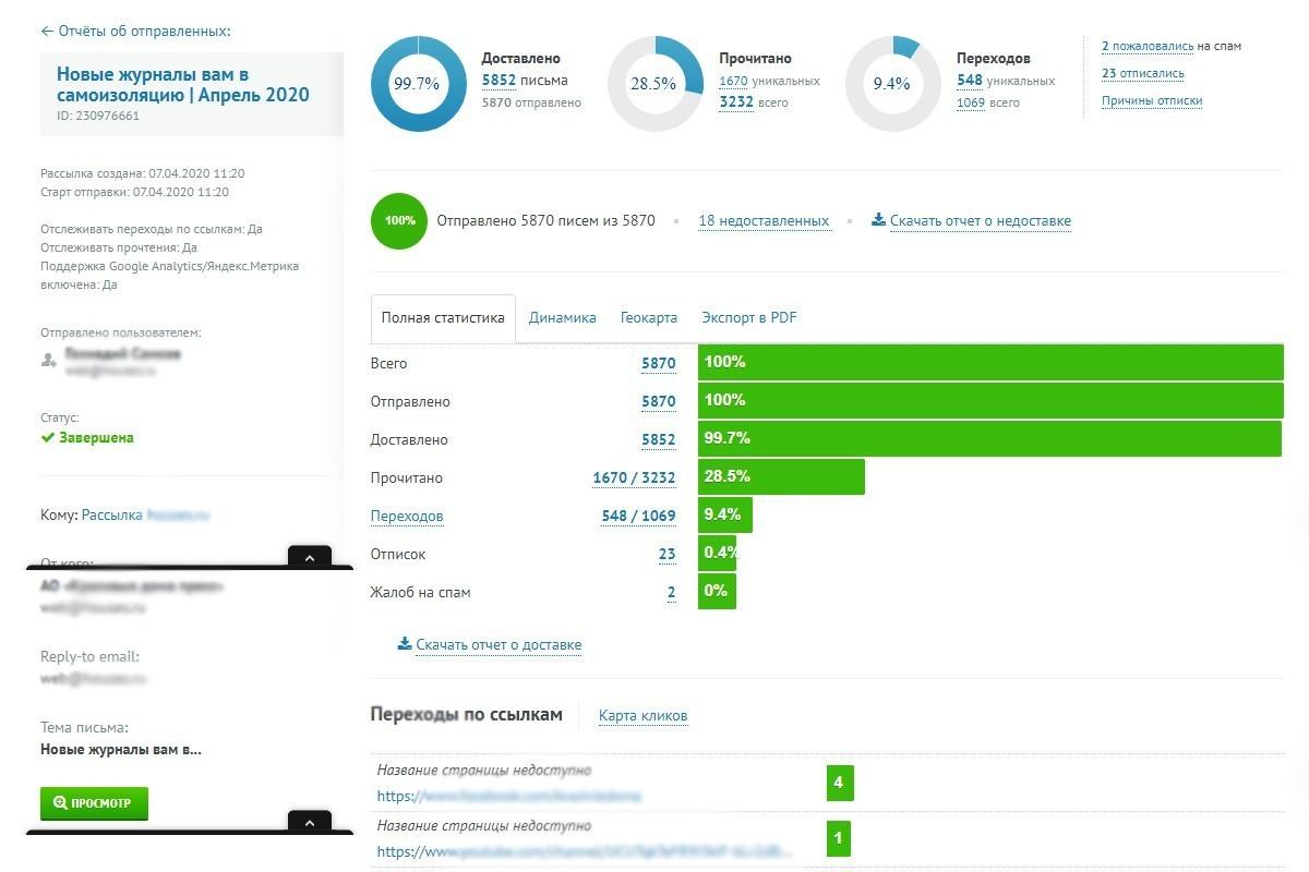 Email-маркетинг — аналитика